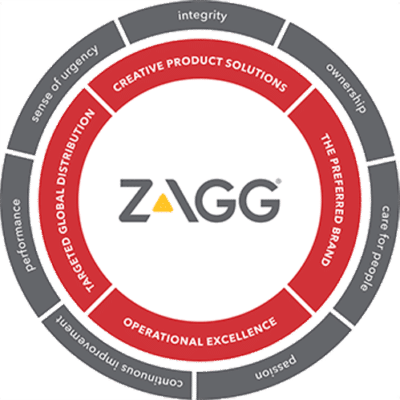 ZAGG Phone Repair